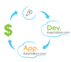 EasyToBizz apps life cycle: Idea-Cloud development-Cloud deployment-End users usage and payments